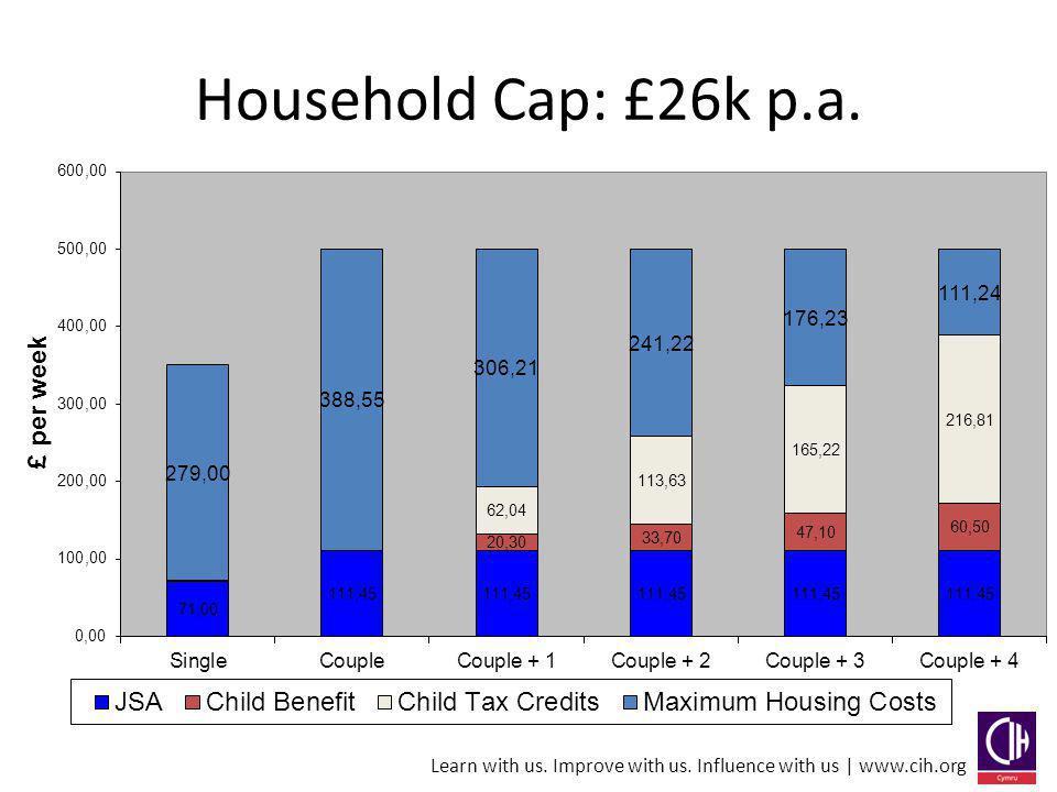 Household Cap: £26k p.a.