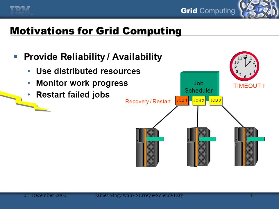 2 nd December 2002James Magowan - Surrey e-Science Day11  Provide Reliability / Availability Use distributed resources Monitor work progress Restart failed jobs Motivations for Grid Computing 1 12 2 3 4 5 6 7 8 9 10 11 Job Scheduler TIMEOUT .