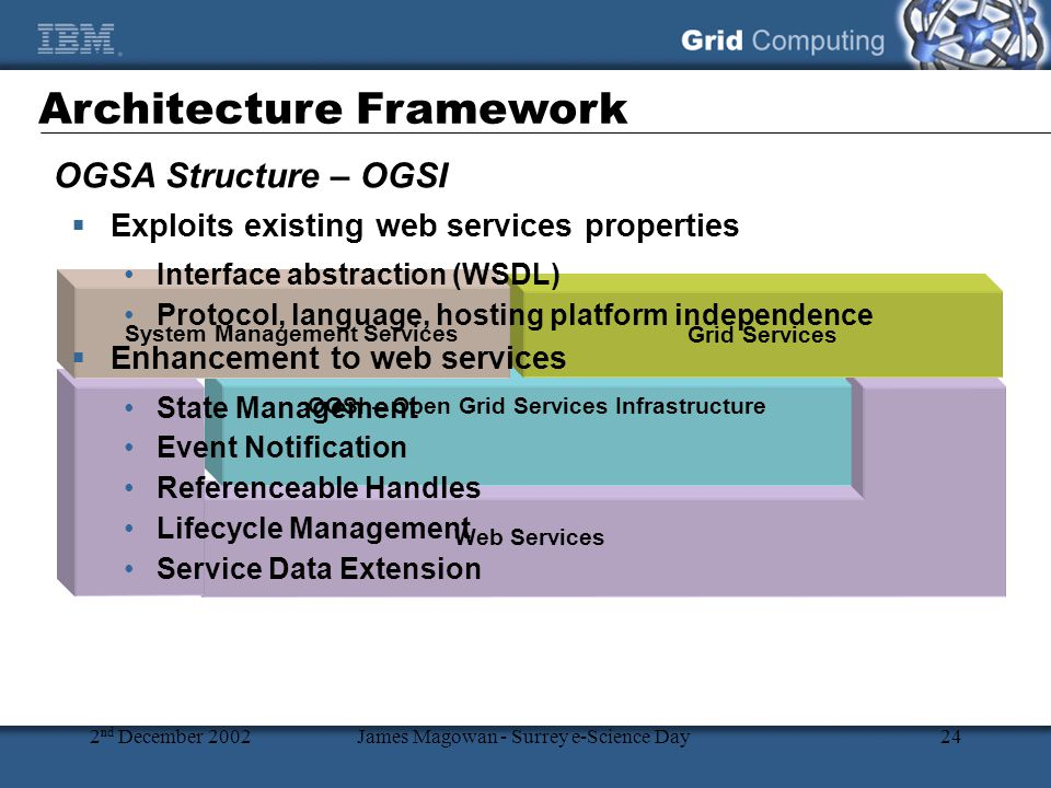 2 nd December 2002James Magowan - Surrey e-Science Day24 OGSA Structure – OGSI Architecture Framework Web Services HandleMapNotificationFactory ManagementRegistry LifecycleDiscovery OGSI – Open Grid Services Infrastructure Grid Services System Management Services  Exploits existing web services properties Interface abstraction (WSDL) Protocol, language, hosting platform independence  Enhancement to web services State Management Event Notification Referenceable Handles Lifecycle Management Service Data Extension