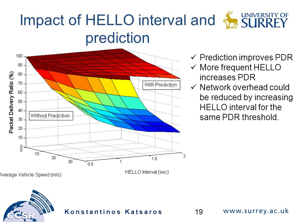 Impact of HELLO interval and prediction Konstantinos Katsaros 19 Prediction improves PDR More frequent HELLO increases PDR Network overhead could be reduced by increasing HELLO interval for the same PDR threshold.