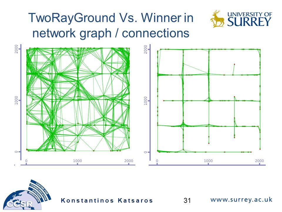 TwoRayGround Vs. Winner in network graph / connections Konstantinos Katsaros 31