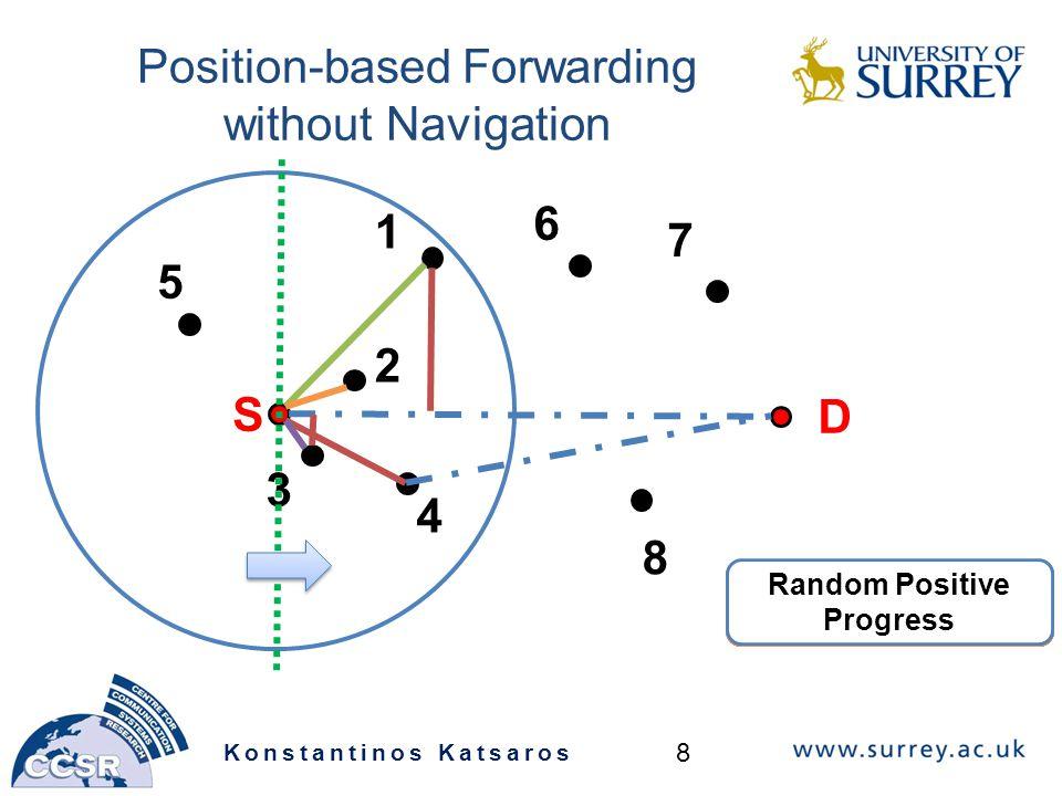 Position-based Forwarding without Navigation Konstantinos Katsaros 8 S 3 5 1 2 D 4 6 7 8 Greedy Forwarding Most Forward in Radius Nearest Forwarding Progress Compass Random Positive Progress