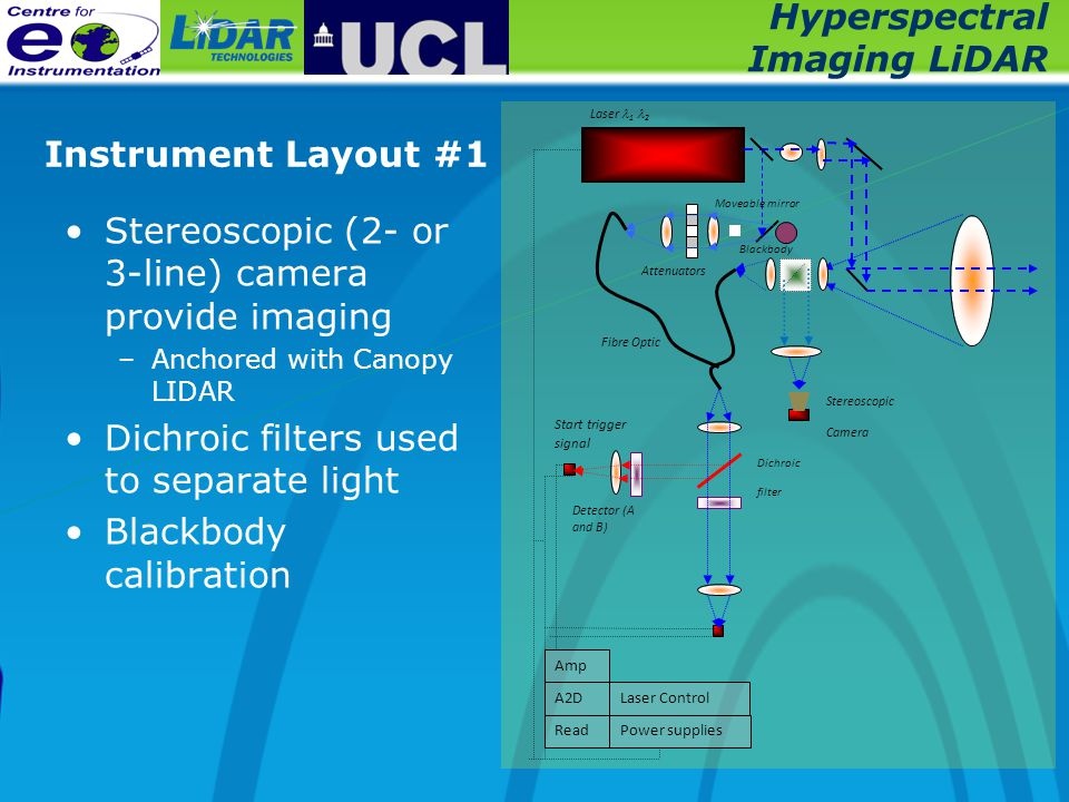 Hyperspectral Imaging LiDAR Instrument Layout #1 Stereoscopic (2- or 3-line) camera provide imaging –Anchored with Canopy LIDAR Dichroic filters used to separate light Blackbody calibration A2D Read Amp Power supplies Laser Control Start trigger signal Laser 1 2 Detector (A and B) Stereoscopic Camera Fibre Optic Moveable mirror Attenuators Blackbody Dichroic filter