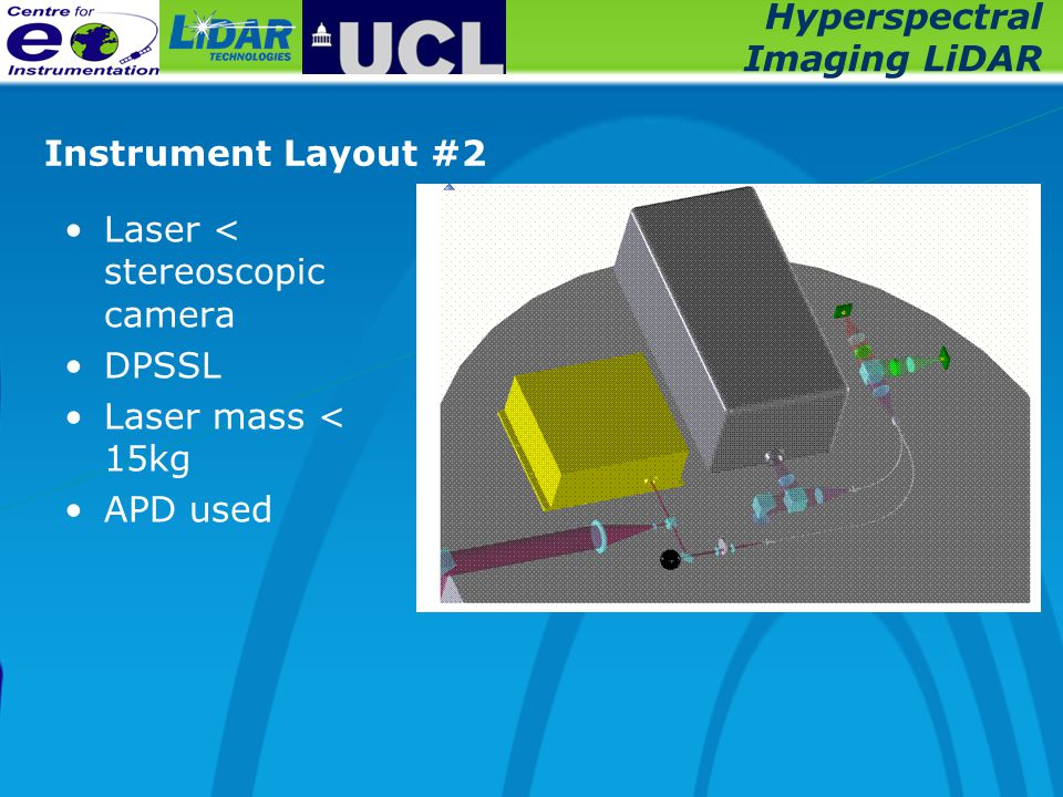 Hyperspectral Imaging LiDAR Instrument Layout #2 Laser < stereoscopic camera DPSSL Laser mass < 15kg APD used
