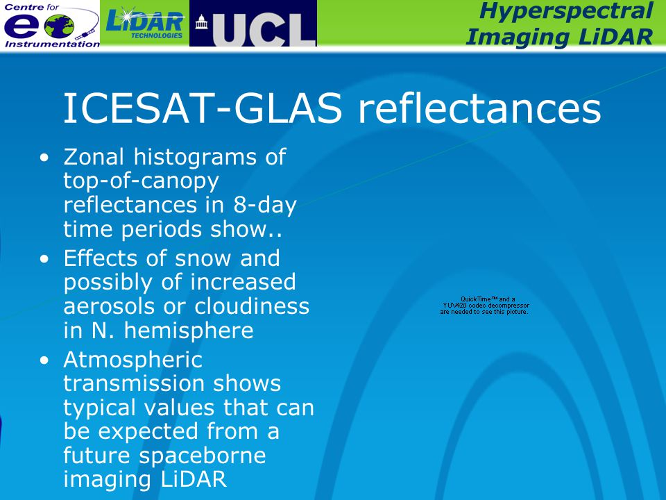 Hyperspectral Imaging LiDAR ICESAT-GLAS reflectances Zonal histograms of top-of-canopy reflectances in 8-day time periods show..