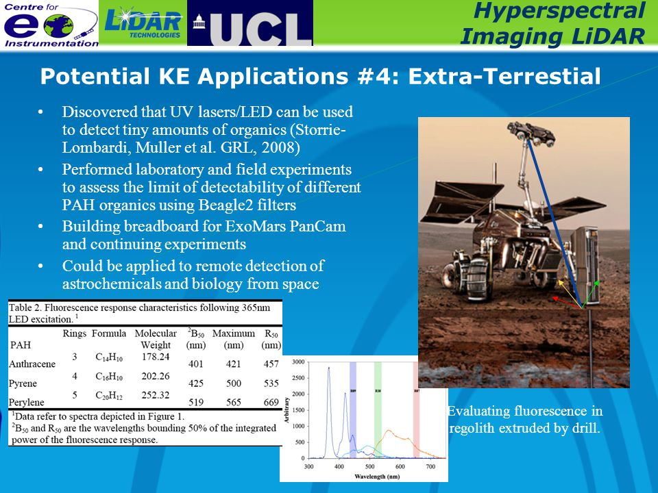 Hyperspectral Imaging LiDAR Potential KE Applications #4: Extra-Terrestial Discovered that UV lasers/LED can be used to detect tiny amounts of organic