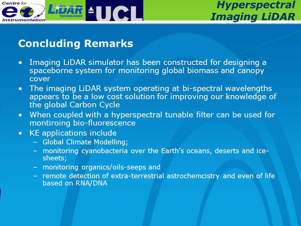 Hyperspectral Imaging LiDAR Concluding Remarks Imaging LiDAR simulator has been constructed for designing a spaceborne system for monitoring global bi