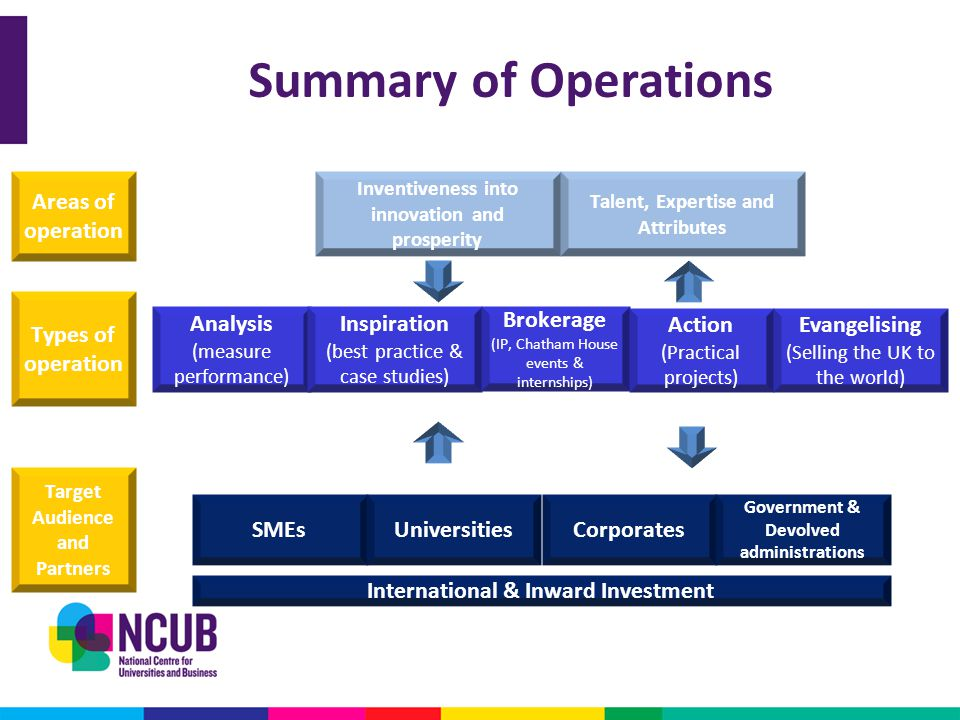 Summary of Operations Inventiveness into innovation and prosperity Talent, Expertise and Attributes SMEs Universities International & Inward Investmen
