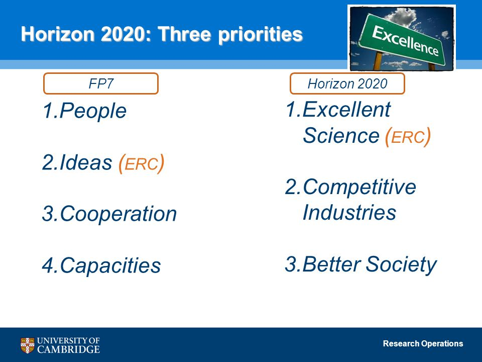 Research Operations Horizon 2020: Three priorities 1.Excellent Science ( ERC ) 2.Competitive Industries 3.Better Society 1.People 2.Ideas ( ERC ) 3.Cooperation 4.Capacities FP7Horizon 2020