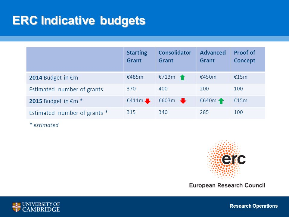 Research Operations ERC Indicative budgets Starting Grant Consolidator Grant Advanced Grant Proof of Concept 2014 Budget in €m €485m€713m€450m€15m Estimated number of grants Budget in €m * €411m€603m€640m€15m Estimated number of grants * * estimated