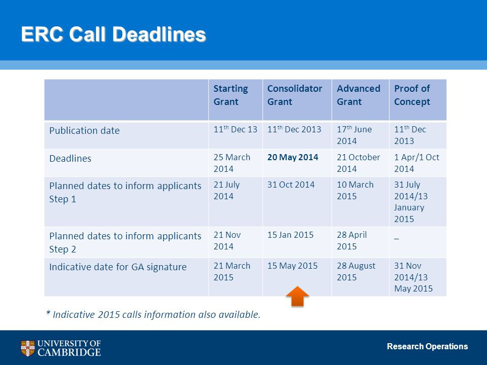 Research Operations ERC Call Deadlines Starting Grant Consolidator Grant Advanced Grant Proof of Concept Publication date 11 th Dec 1311 th Dec th June th Dec 2013 Deadlines 25 March May October Apr/1 Oct 2014 Planned dates to inform applicants Step 1 21 July Oct March July 2014/13 January 2015 Planned dates to inform applicants Step 2 21 Nov Jan April 2015 _ Indicative date for GA signature 21 March May August Nov 2014/13 May 2015 * Indicative 2015 calls information also available.