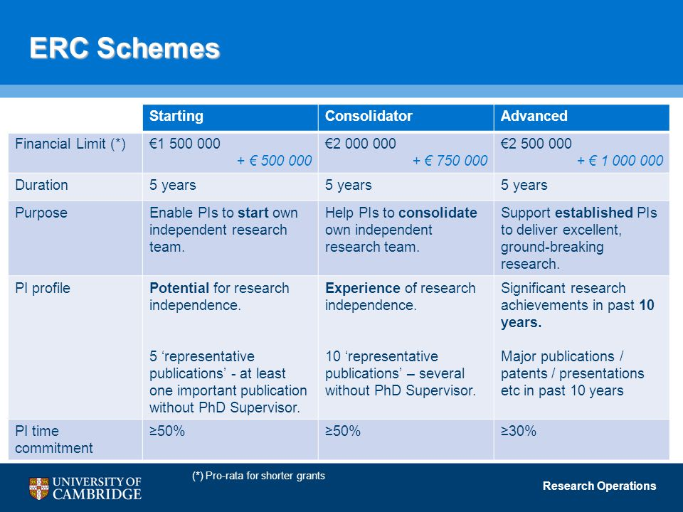 Research Operations ERC Schemes StartingConsolidatorAdvanced Financial Limit (*)€1 500 000 + € 500 000 €2 000 000 + € 750 000 €2 500 000 + € 1 000 000 Duration5 years PurposeEnable PIs to start own independent research team.