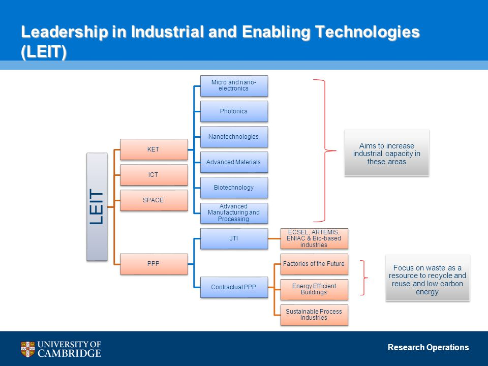 Research Operations Leadership in Industrial and Enabling Technologies (LEIT) LEIT KET Micro and nano- electronics Photonics Nanotechnologies Advanced