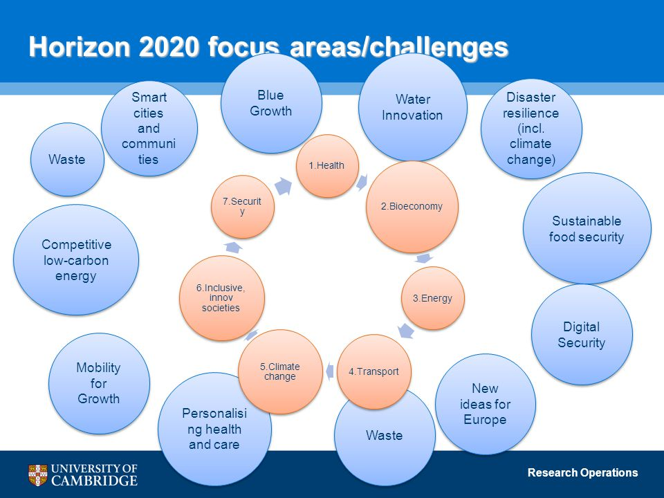 Research Operations Horizon 2020 focus areas/challenges Waste Blue Growth Water Innovation Personalisi ng health and care Mobility for Growth Sustainable food security New ideas for Europe Disaster resilience (incl.