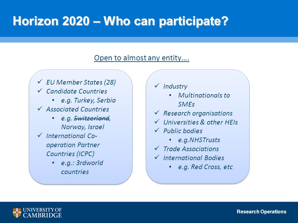 Research Operations Horizon 2020 – Who can participate? Open to almost any entity…. EU Member States (28) Candidate Countries e.g. Turkey, Serbia Asso