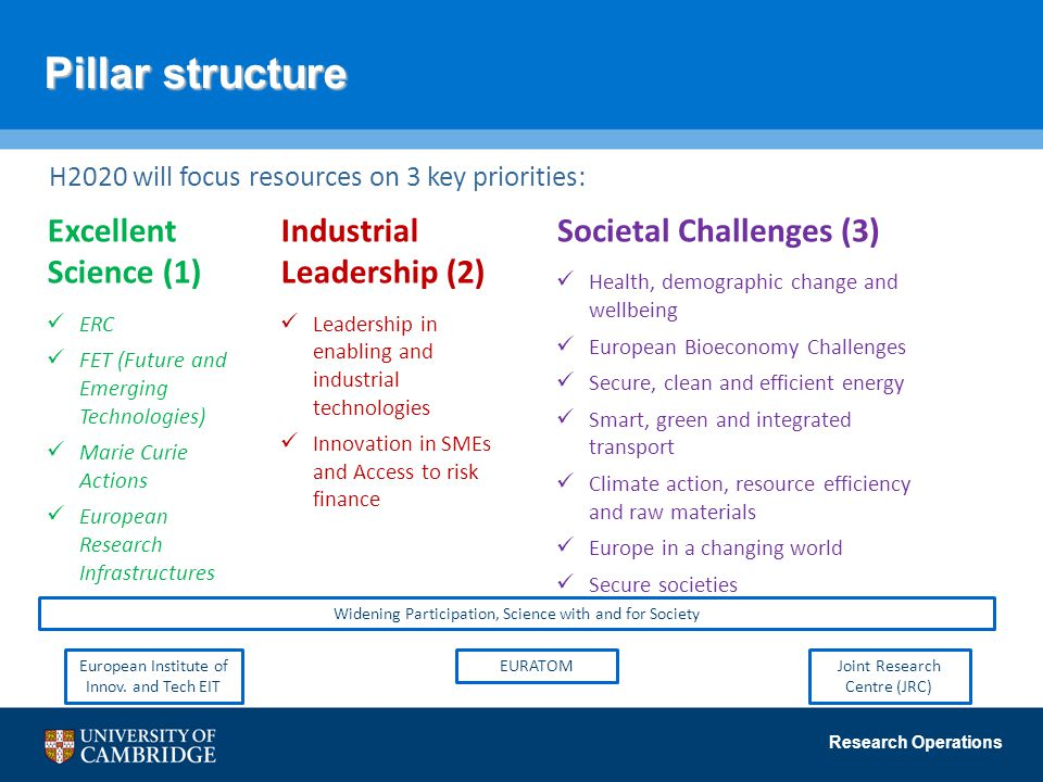 Research Operations Pillar structure H2020 will focus resources on 3 key priorities: Excellent Science (1) ERC FET (Future and Emerging Technologies) Marie Curie Actions European Research Infrastructures Societal Challenges (3) Health, demographic change and wellbeing European Bioeconomy Challenges Secure, clean and efficient energy Smart, green and integrated transport Climate action, resource efficiency and raw materials Europe in a changing world Secure societies Industrial Leadership (2) Leadership in enabling and industrial technologies Innovation in SMEs and Access to risk finance Widening Participation, Science with and for Society EURATOMEuropean Institute of Innov.