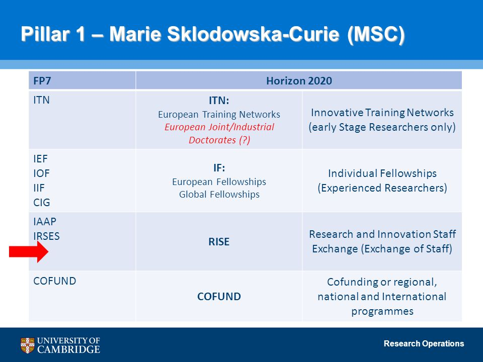 Research Operations Pillar 1 – Marie Sklodowska-Curie (MSC) FP7Horizon 2020 ITN ITN: European Training Networks European Joint/Industrial Doctorates (