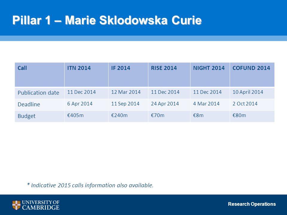 Research Operations Pillar 1 – Marie Sklodowska Curie CallITN 2014IF 2014RISE 2014NIGHT 2014COFUND 2014 Publication date 11 Dec 201412 Mar 201411 Dec 2014 10 April 2014 Deadline 6 Apr 201411 Sep 201424 Apr 20144 Mar 20142 Oct 2014 Budget €405m€240m€70m€8m€80m * Indicative 2015 calls information also available.