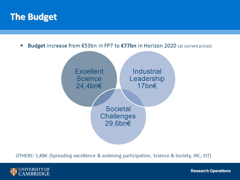 Research Operations The Budget  Budget increase from €53bn in FP7 to €77bn in Horizon 2020 (at current prices) OTHERS: 5,8B€ (Spreading excellence & widening participation, Science & Society, JRC, EIT) Excellent Science 24,4bn€ Societal Challenges 29,6bn€ Industrial Leadership 17bn€