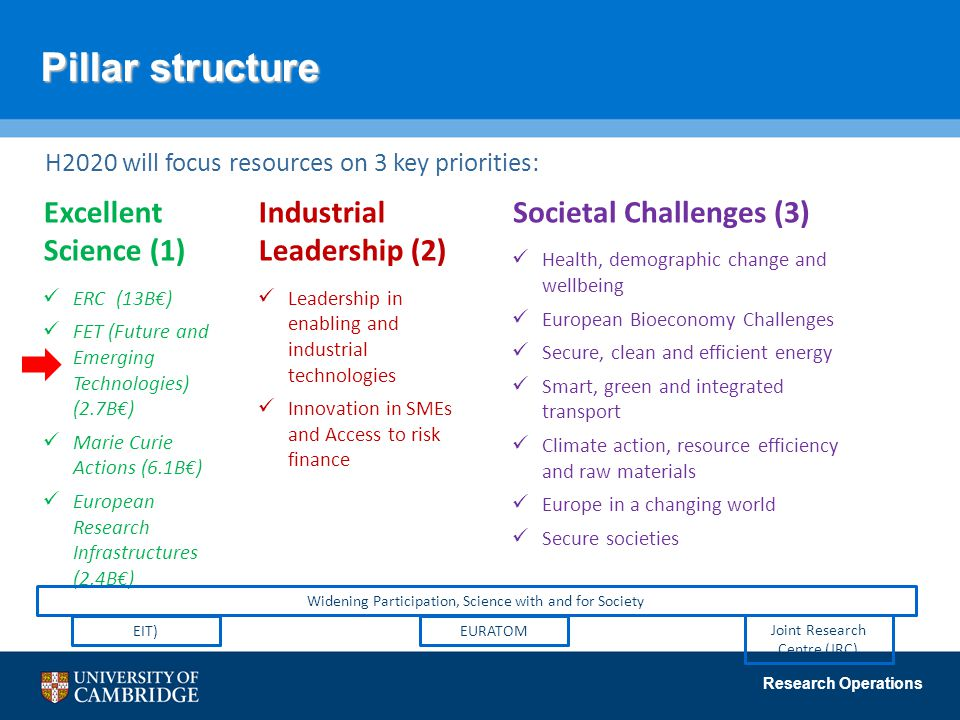 Research Operations Pillar structure H2020 will focus resources on 3 key priorities: Excellent Science (1) ERC (13B€) FET (Future and Emerging Technologies) (2.7B€) Marie Curie Actions (6.1B€) European Research Infrastructures (2.4B€) Societal Challenges (3) Health, demographic change and wellbeing European Bioeconomy Challenges Secure, clean and efficient energy Smart, green and integrated transport Climate action, resource efficiency and raw materials Europe in a changing world Secure societies Industrial Leadership (2) Leadership in enabling and industrial technologies Innovation in SMEs and Access to risk finance Widening Participation, Science with and for Society EURATOM Joint Research Centre (JRC) EIT)