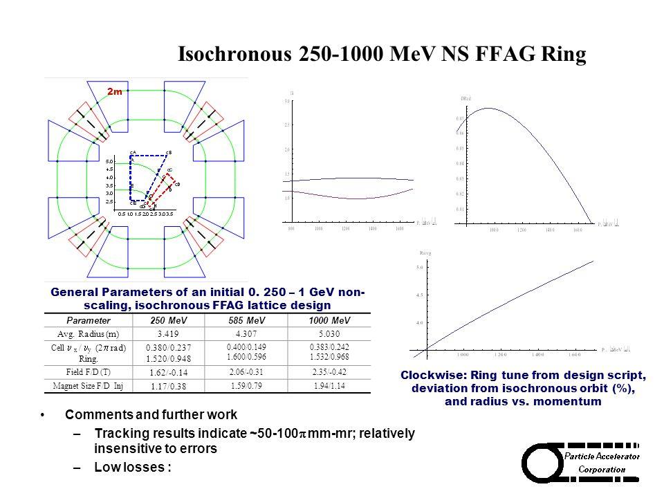 2m Parameter250 MeV585 MeV1000 MeV Avg. Radius (m)3.4194.3075.030 Cell x / y (2  rad) Ring. 0.380/0.237 1.520/0.948 0.400/0.149 1.600/0.596 0.383/0.2