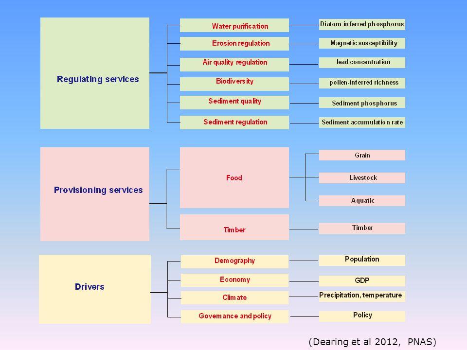 (Dearing et al 2012, PNAS)