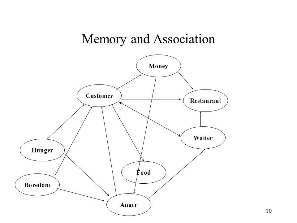 10 Memory and Association Customer Restaurant Food Money Waiter Hunger Anger Boredom