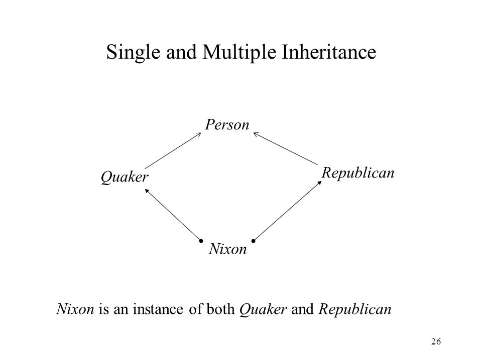 26 Single and Multiple Inheritance Person Quaker Republican Nixon Nixon is an instance of both Quaker and Republican