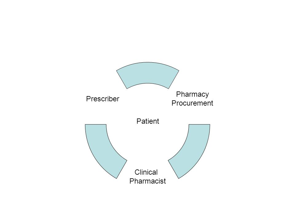 Prescriber Clinical Pharmacist Pharmacy Procurement Patient