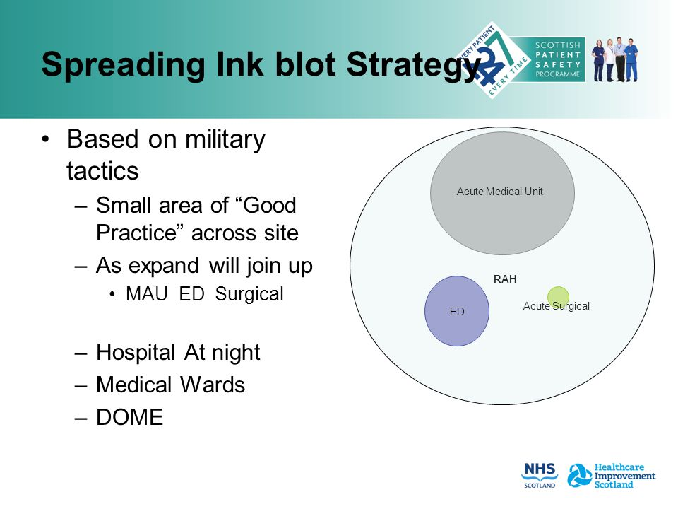 "Spreading Ink blot Strategy Based on military tactics –Small area of ""Good Practice"" across site –As expand will join up MAU ED Surgical –Hospital At"
