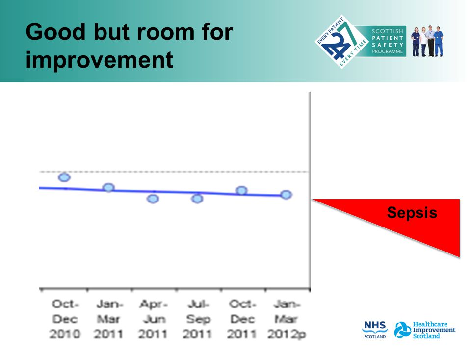 Good but room for improvement Sepsis
