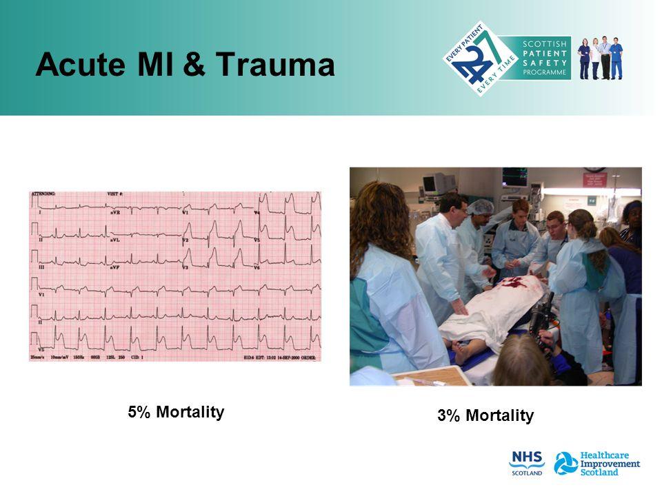 Acute MI & Trauma 5% Mortality 3% Mortality