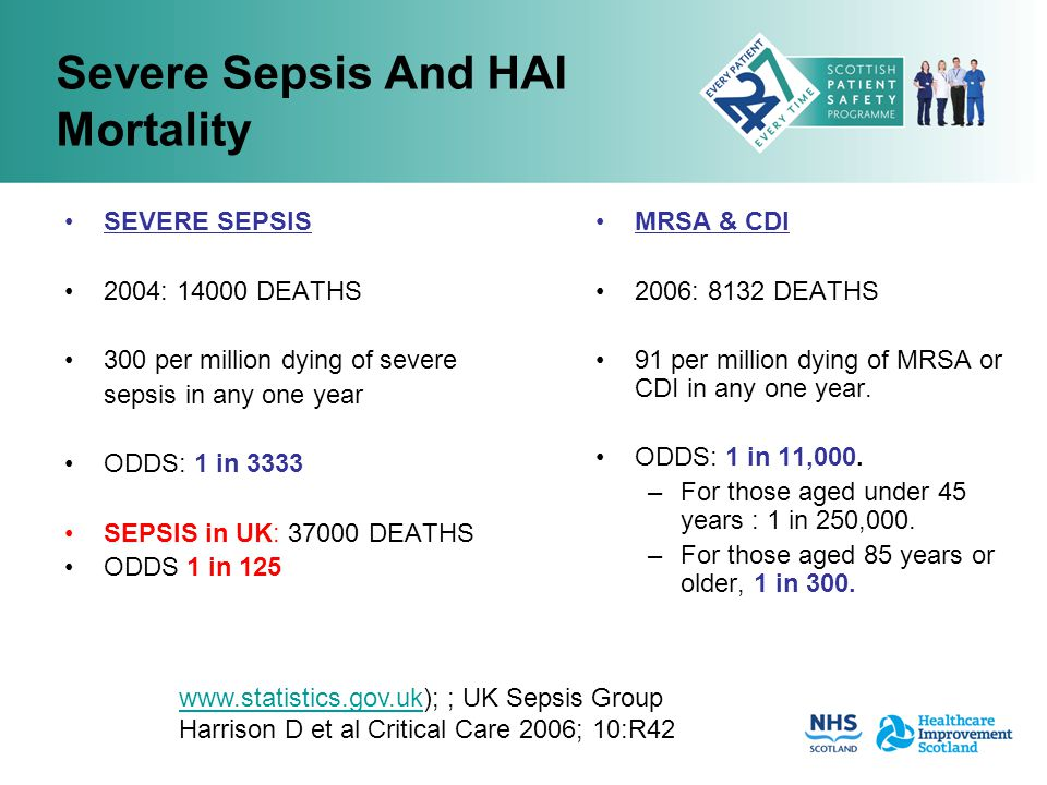 Lung 1 Colon 2 Breast 3 Sepsis 4 cancers Annual UK mortality (2003), thousands 1,2,3 www.statistics.gov.uk, 4 Intensive Care National Audit Research Centre (2006) A U.K.