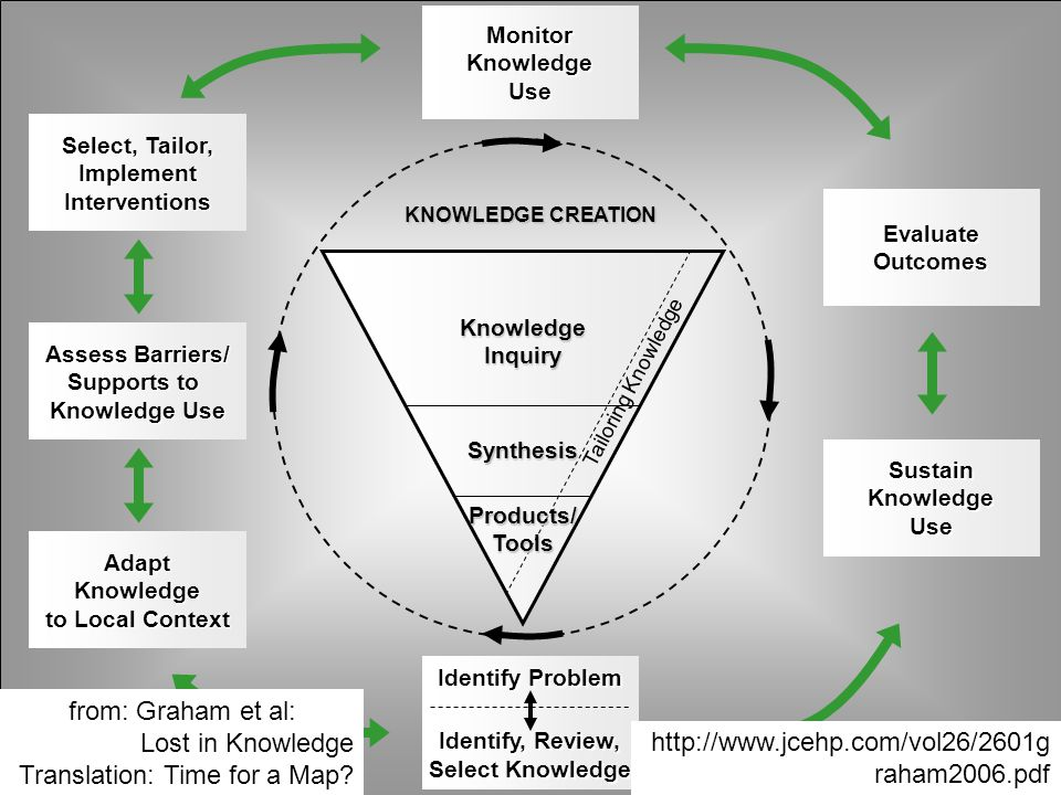 Monitor Knowledge Use Sustain Knowledge Use Evaluate Outcomes Adapt Knowledge to Local Context to Local Context Assess Barriers/ Assess Barriers/ Supp