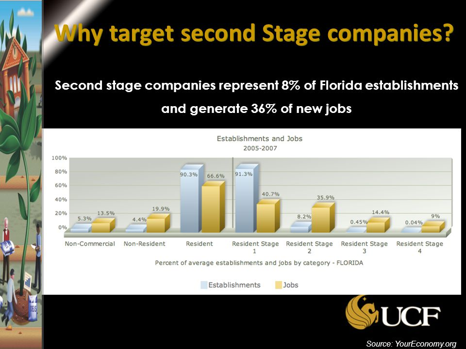 Why target second Stage companies.