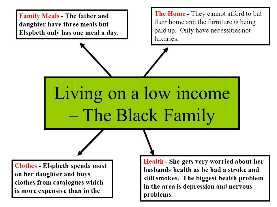 Family Meals - The father and daughter have three meals but Elspbeth only has one meal a day. The Home - They cannot afford to but their home and the
