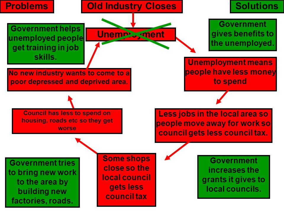 Old Industry ClosesUnemployment Unemployment means people have less money to spend Less jobs in the local area so people move away for work so council
