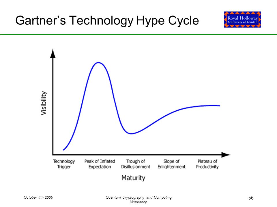 October 4th 2006Quantum Cryptography and Computing Workshop 56 Gartner's Technology Hype Cycle