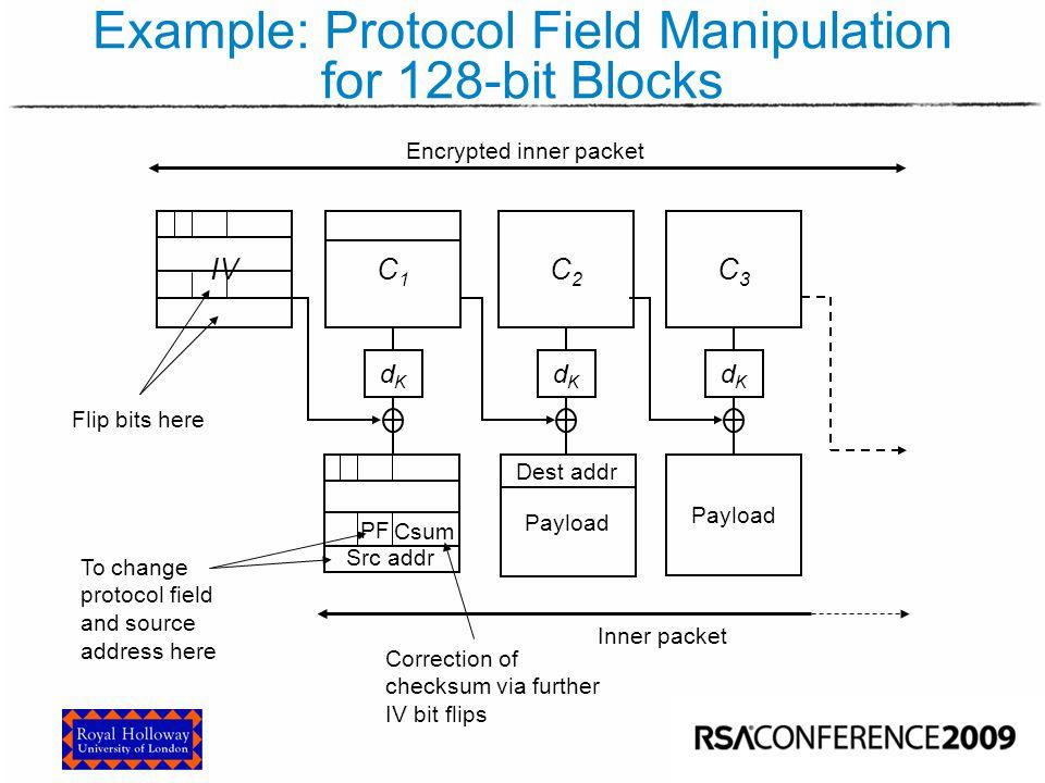 Example: Protocol Field Manipulation for 128-bit Blocks C1C1 C2C2 dKdK dKdK C3C3 dKdK IV Payload Dest addr Src addr PF Csum Payload Flip bits here To