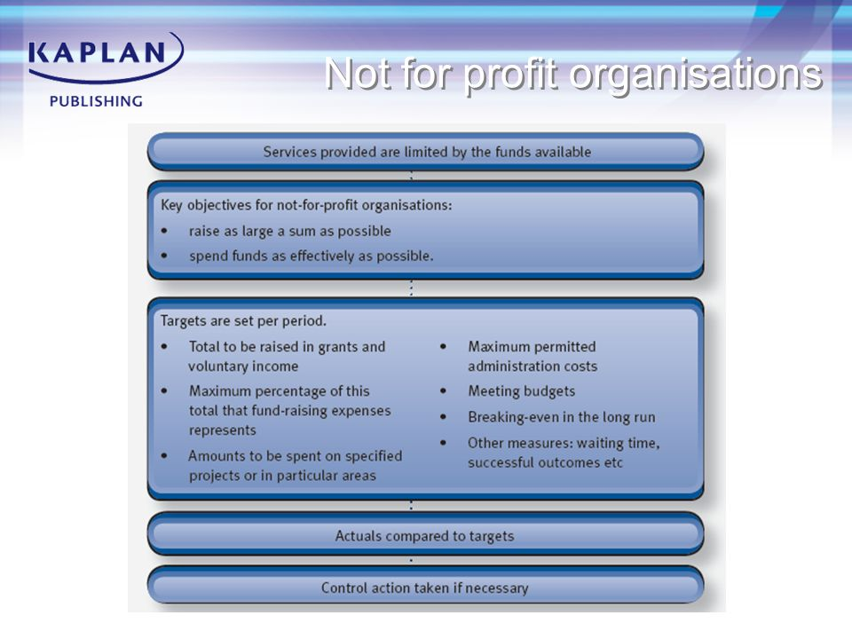 Pro Forma NPV calculation