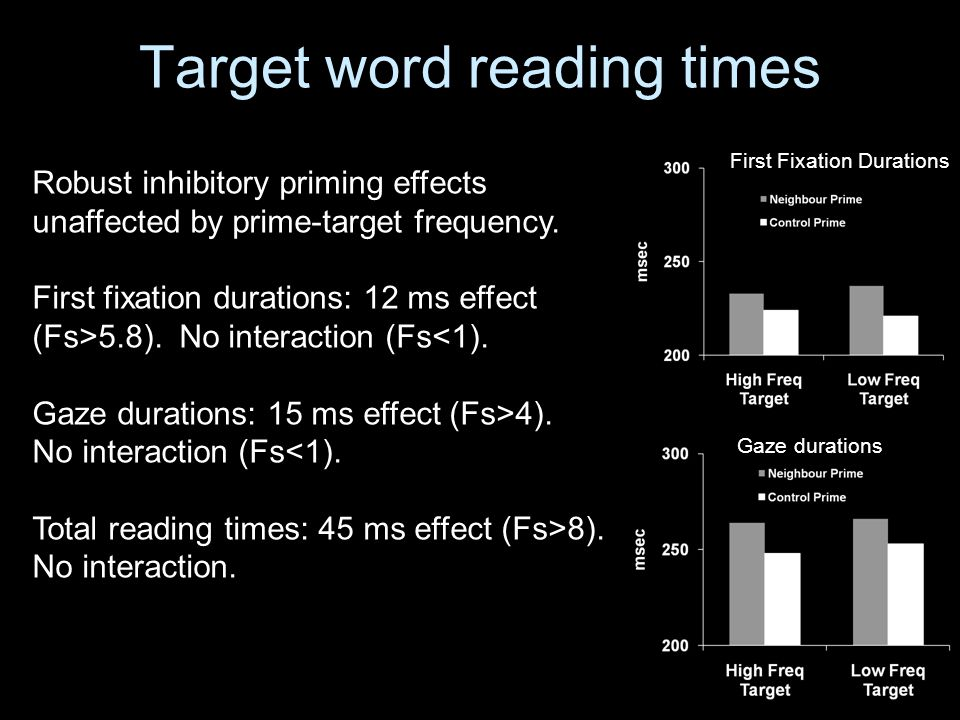 Target word reading times Robust inhibitory priming effects unaffected by prime-target frequency.