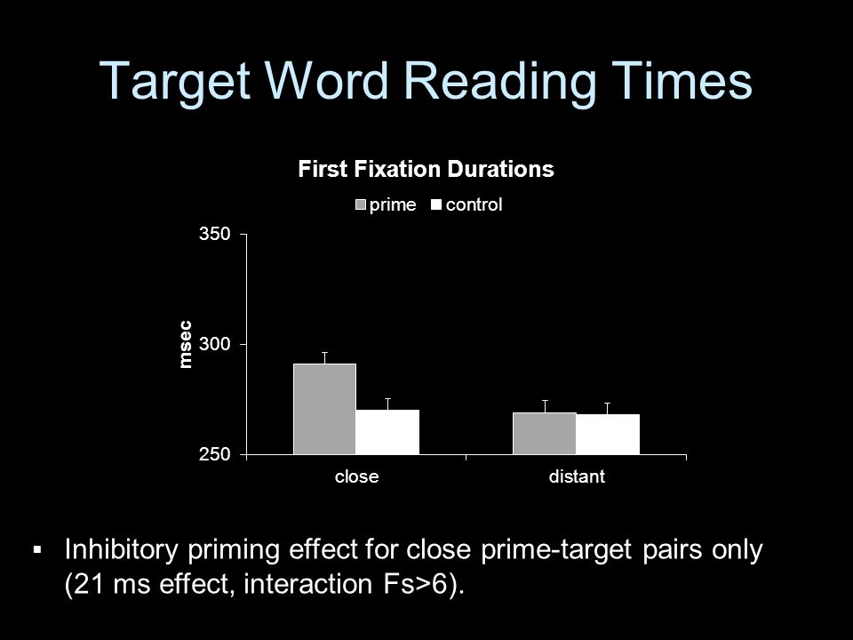 Target Word Reading Times  Inhibitory priming effect for close prime-target pairs only (21 ms effect, interaction Fs>6).