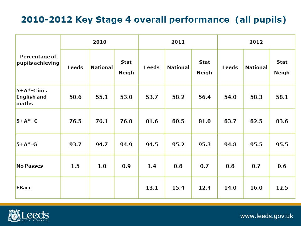 Progress Three levels of progress between Key Stage 2 and Key Stage 4 in English - down almost 4% to 61.9%, although the fall nationally was slightly greater.
