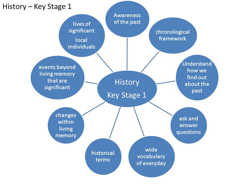 History - Key Stage 2 History Key Stage 2 Develop chronologically secure knowledge Note connections, contrasts and trends change, cause, similarity and difference, and significance Informed responses, thoughtful selection organisation of information range of sources