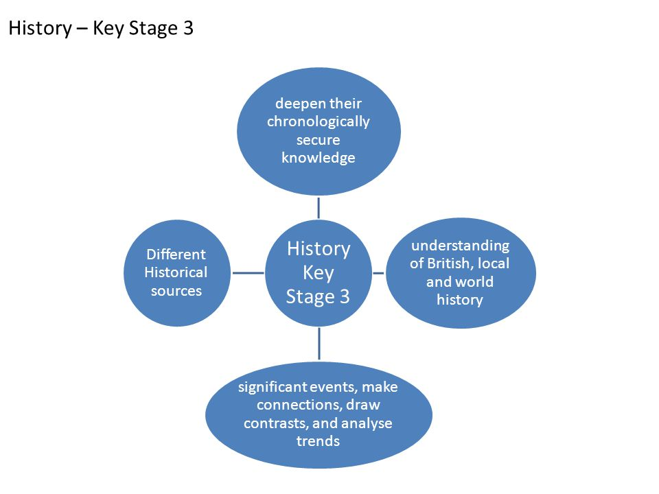 Key Stage 3 – History Pupils should be taught about: The development of Church, state and society in Medieval Britain 1066-1509 The development of Church, state and society in Britain 1509-1745 Ideas, political power, industry and empire: Britain, 1745-1901 Challenges for Britain, Europe and the wider world 1901 to the present day (including the Holocaust) A local history study The study of an aspect or theme in British history that consolidates and extends pupils' chronological knowledge from before 1066 A study of an aspect of social history At least one study of a significant society or issue in world history