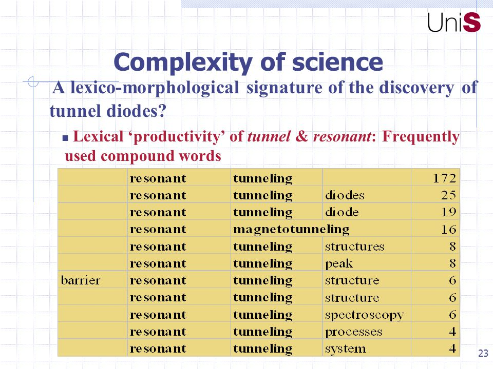 23 Complexity of science A lexico-morphological signature of the discovery of tunnel diodes.