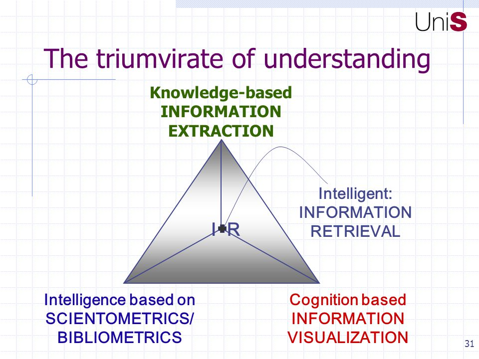 31 Knowledge-based INFORMATION EXTRACTION Cognition based INFORMATION VISUALIZATION Intelligence based on SCIENTOMETRICS/ BIBLIOMETRICS IR Intelligent: INFORMATION RETRIEVAL The triumvirate of understanding