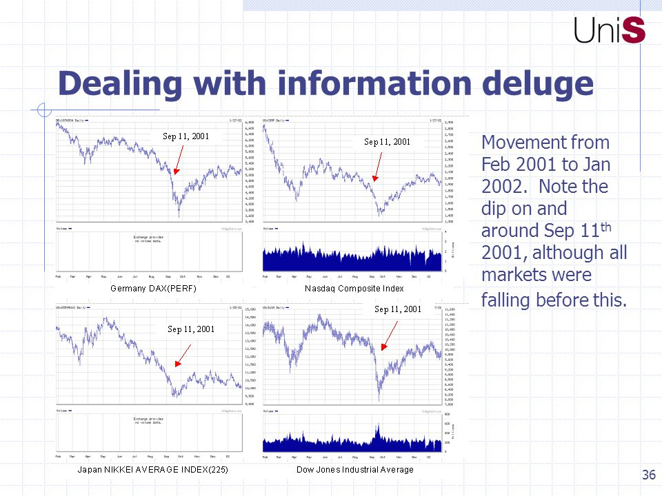 36 Dealing with information deluge Movement from Feb 2001 to Jan 2002.