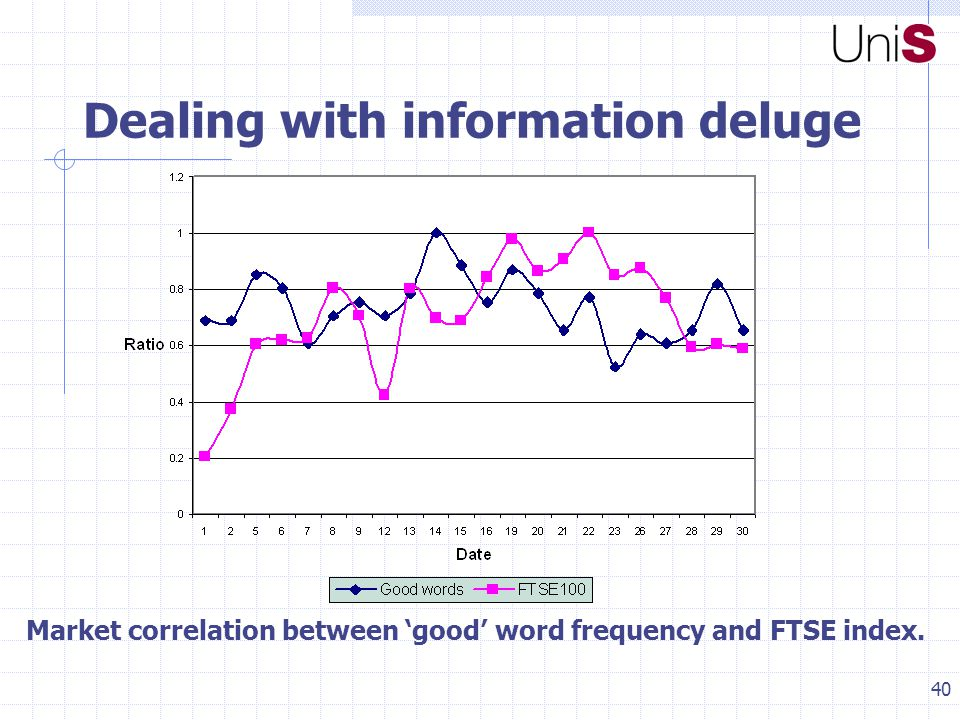 40 Dealing with information deluge Market correlation between 'good' word frequency and FTSE index.
