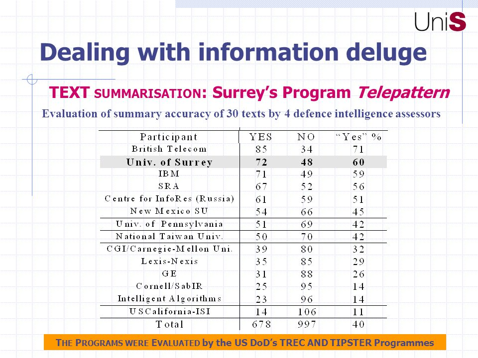 Evaluation of summary accuracy of 30 texts by 4 defence intelligence assessors Dealing with information deluge TEXT SUMMARISATION : Surrey's Program Telepattern T HE P ROGRAMS WERE E VALUATED by the US DoD's TREC AND TIPSTER Programmes